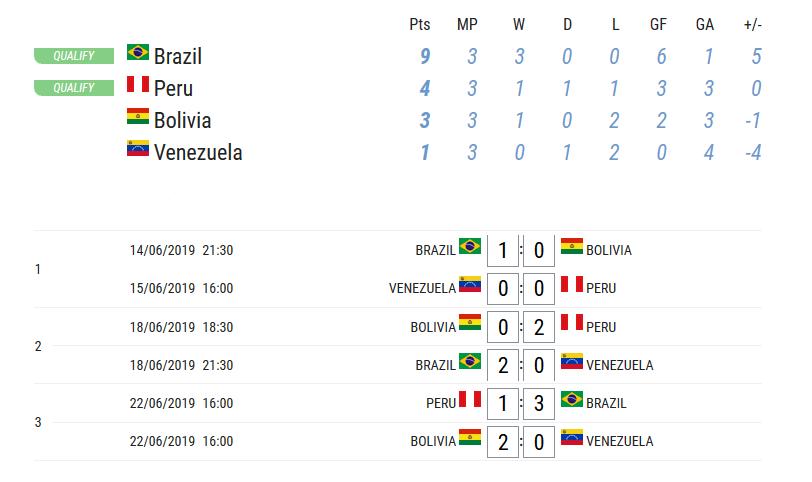 Algoritmo simulou resultados da Copa América 2019